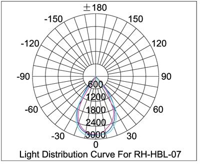 Industrial Low Bay Lighting furthermore  on simkar troffer